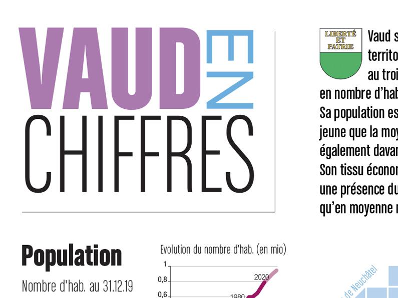Infographie: Vaud en chiffres